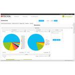 logiciel d'analyse / de gestion / avec système de suivi / de laboratoire