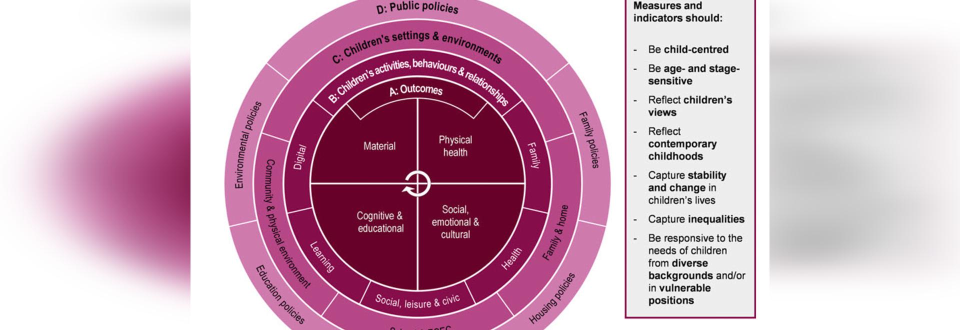 Les nombreux facteurs qui contribuent au bien-être d'un enfant sont à l'origine de la santé des adultes - le cadre ambitieux de l'OCDE