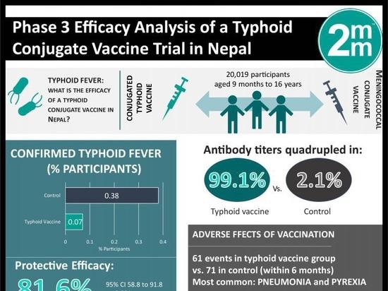 #VisualAbstract : Analyse de l'efficacité de la phase 3 d'un essai de vaccin conjugué contre la typhoïde au Népal