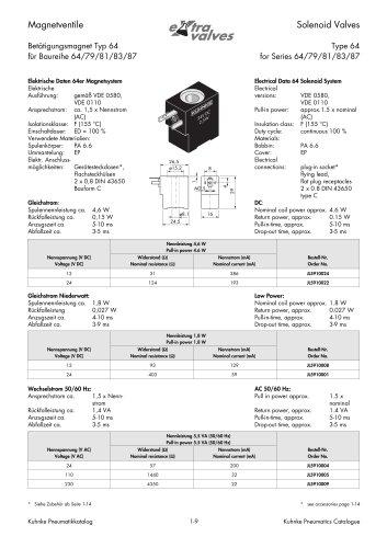 Accessories Micro-Solenoid Valves Type 64