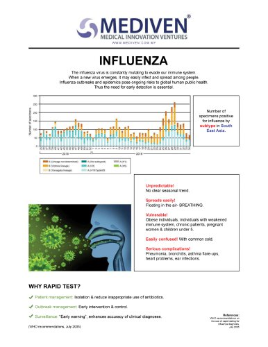 Screening of Influenza A, Influenza B and RSV