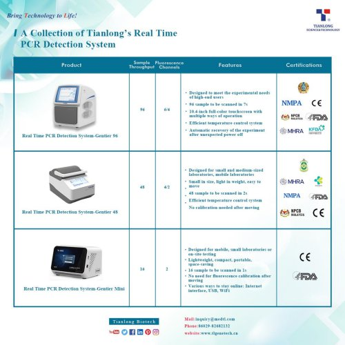 A collection of Tianlong's Real-time PCR Detection System