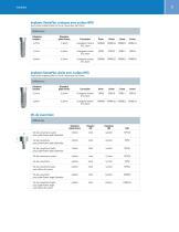SwissPlus® Implant System Product Catalog - 5